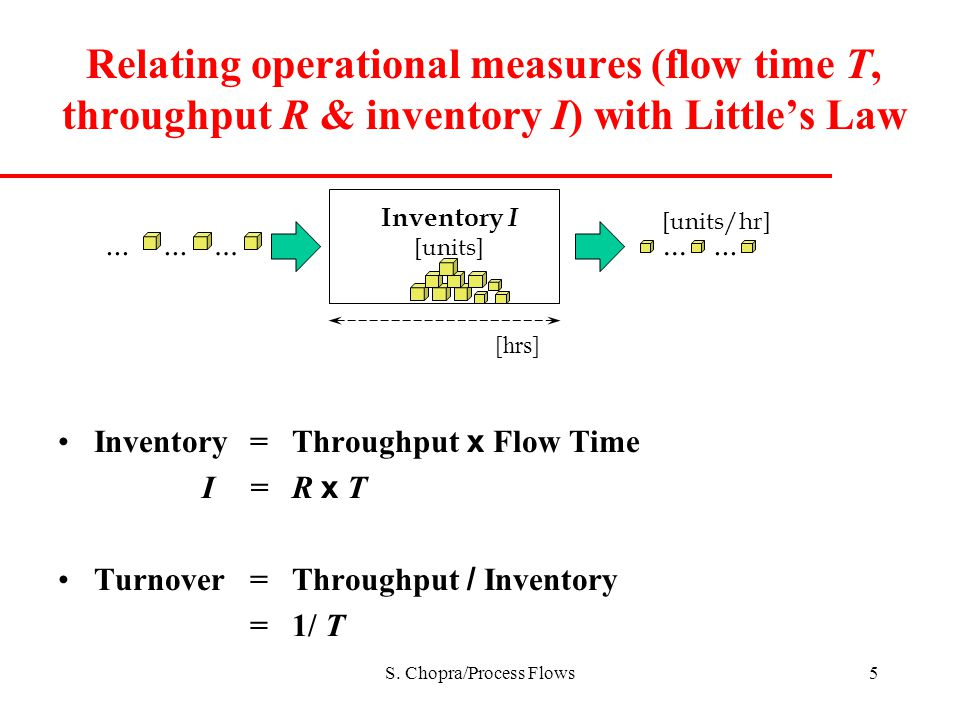 Relating operational measures (flow time T, throughput R & inventory I) with Little's Law