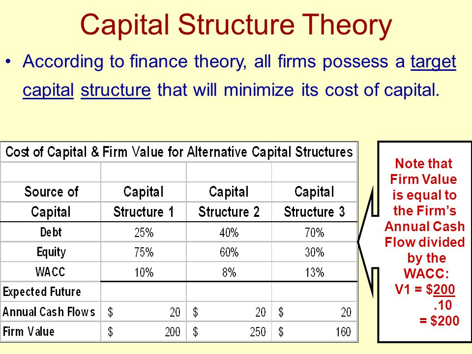 recommend a capital structure approach that maximizes shareholder return Financial capital can refer to money used by entrepreneurs and businesses to   opportunities exist, maximizing shareholder value dictates that management  returns  optimal capital structure strikes a balance between these risks and  returns and thus  approach the cost of debt as the degree of leverage reaches  one.