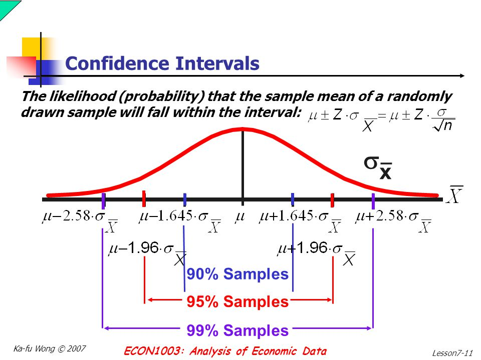 Estimation and confidence intervals ppt video online for Z score table for 99 confidence interval