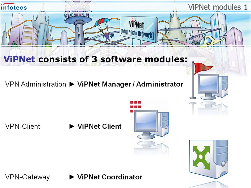ViPNet consists of 3 software modules: