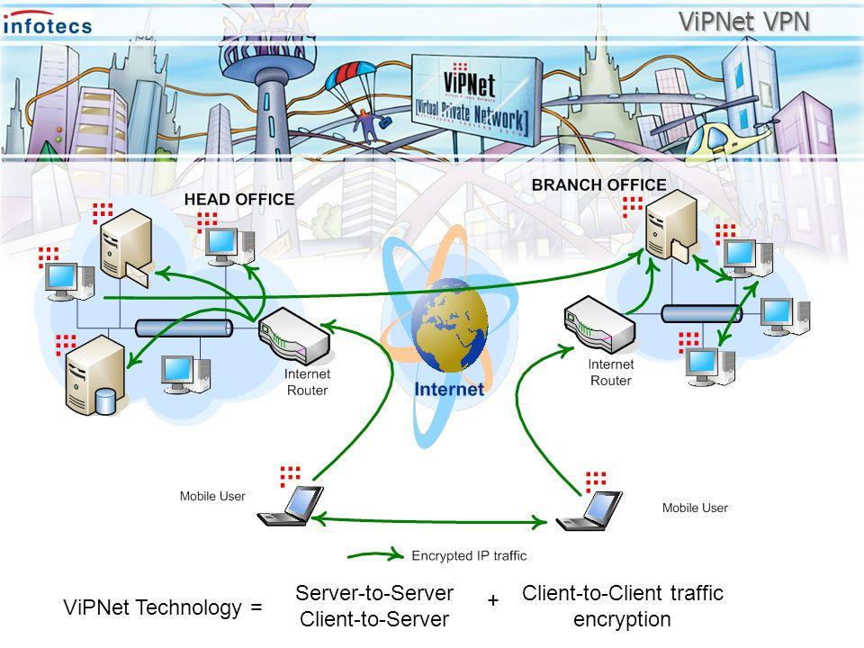 ViPNet VPN Server-to-Server Client-to-Server