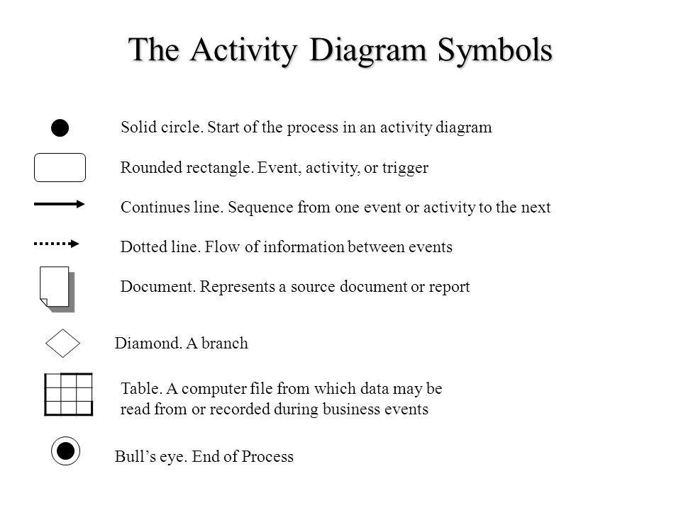 Documenting accounting systems ppt video online download the activity diagram symbols ccuart Image collections