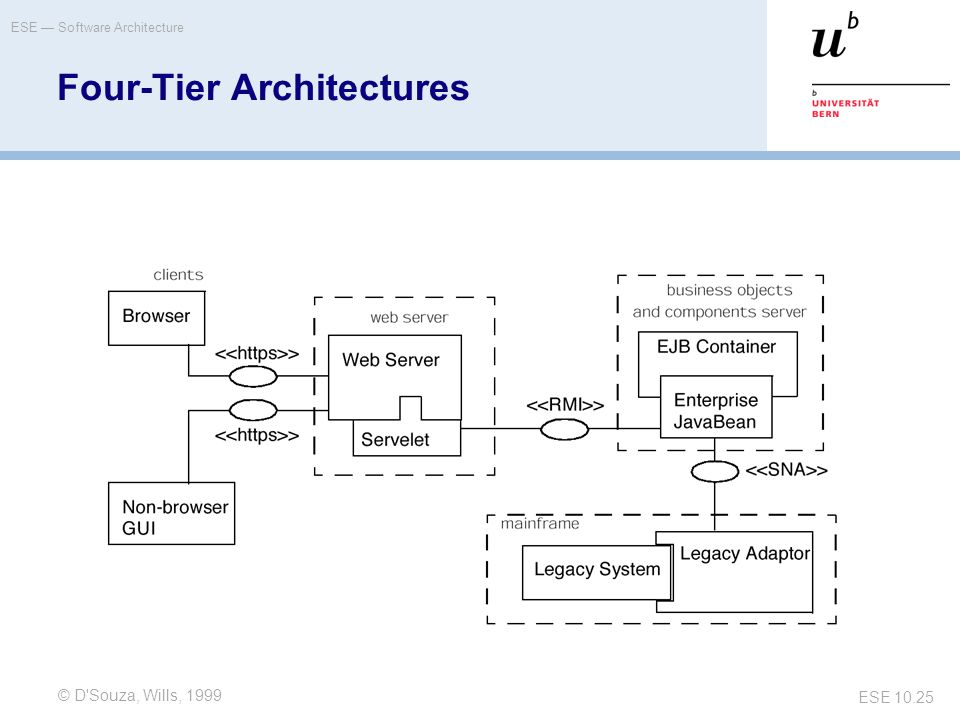 Ese einf hrung in software engineering ppt video online for Architecture 4 tiers