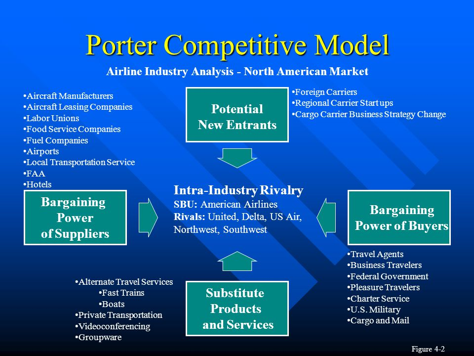 porters five forces model aircraft manufacturing