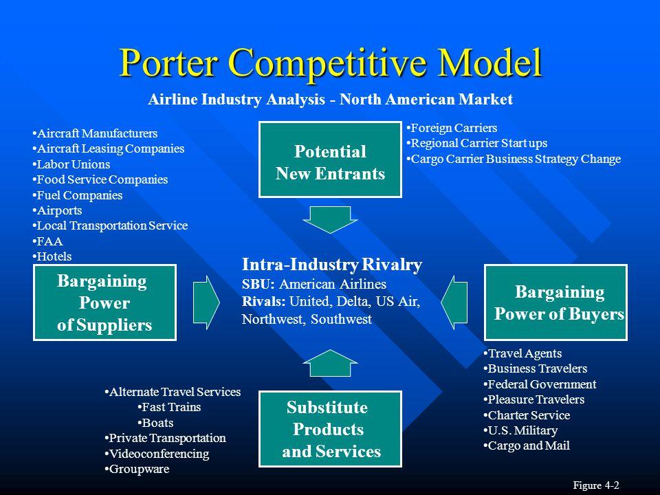 competitive analysis michael porter pdf
