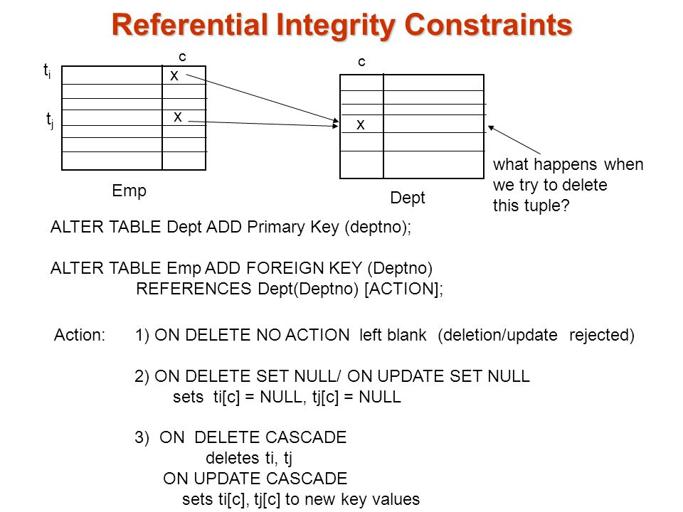 Integrity constraints ppt download - Alter table add constraint primary key ...