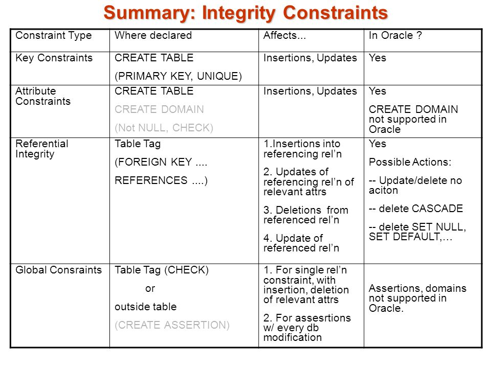 A summary of theory of constraints