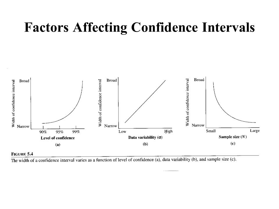 Topics inferential statistics ppt video online download for T table for 99 confidence interval