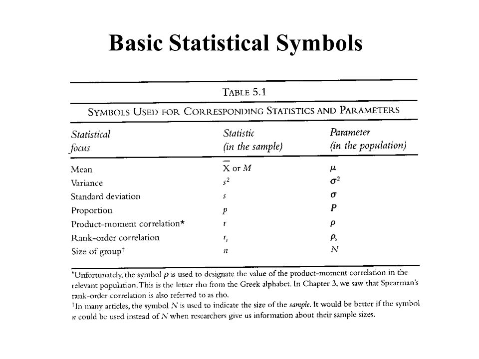 List Of Synonyms And Antonyms Of The Word Statistics Symbols