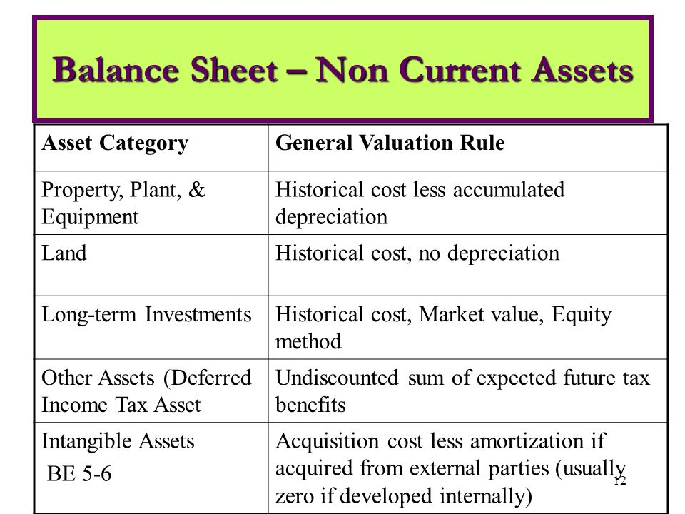 current and noncurrent assets essay Free essay / term paper: current and non-current assets paper this paper will compare and contrast current and non - current assets making sure to address what current assets and non .