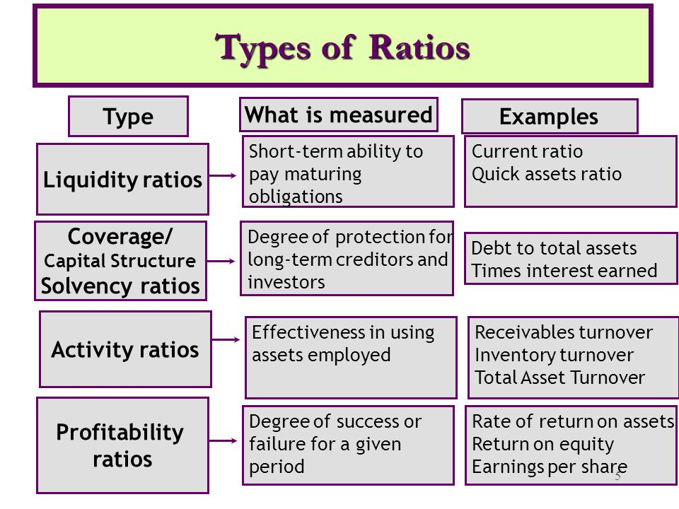 profitability ratios: short term liquidity essay Liquidity ratios measure the amount of cash or investments that can be converted to cash to pay expenses and short-term debts liquidity ratios determine company's ability to meet current liabilities.
