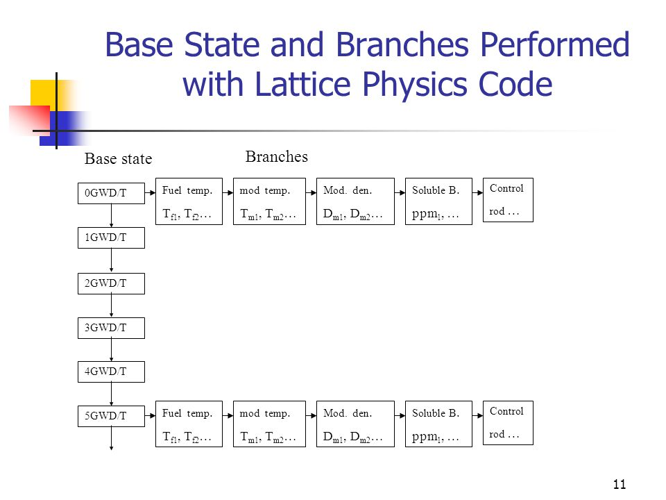 physics and branches Goes with your branches of science packet feel free to add more to this set learn with flashcards, games, and more — for free.