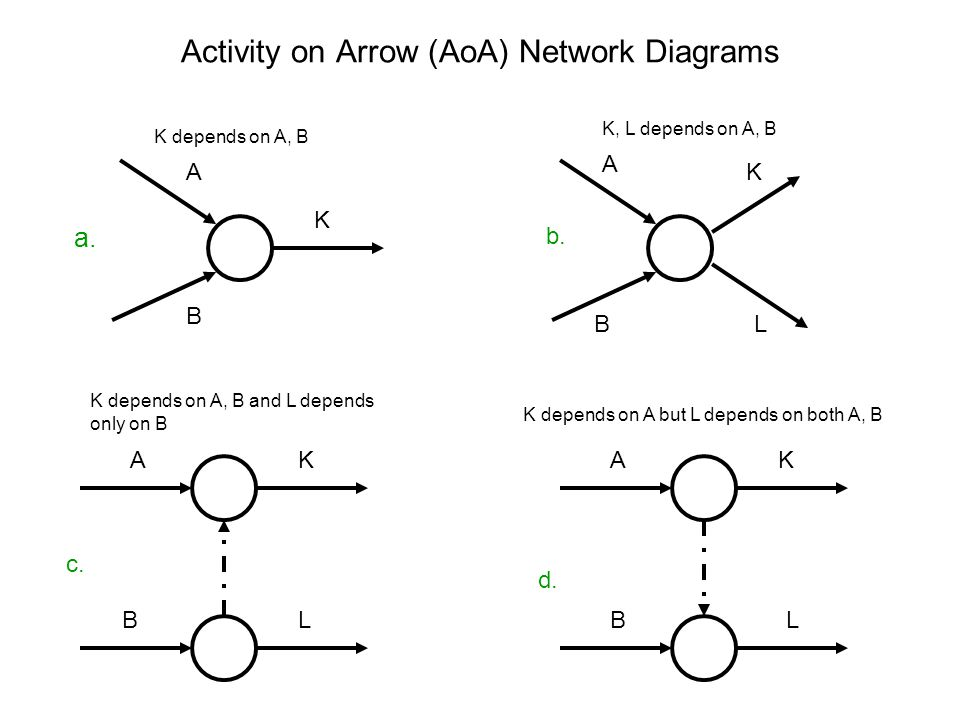 Activity on arrow aoa network diagrams ppt video online download activity on arrow aoa network diagrams ccuart Image collections
