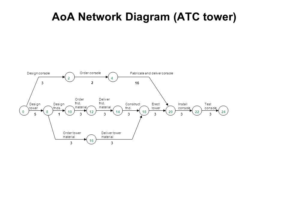 activity on arrow (aoa) network diagrams - ppt video ... aoa diagram comples