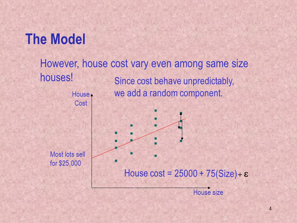 The Model However, house cost vary even among same size houses!