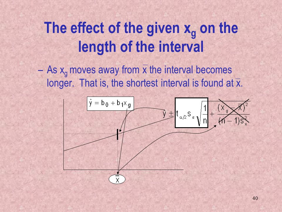 The effect of the given xg on the length of the interval