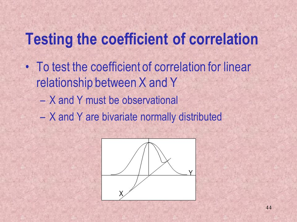 Testing the coefficient of correlation