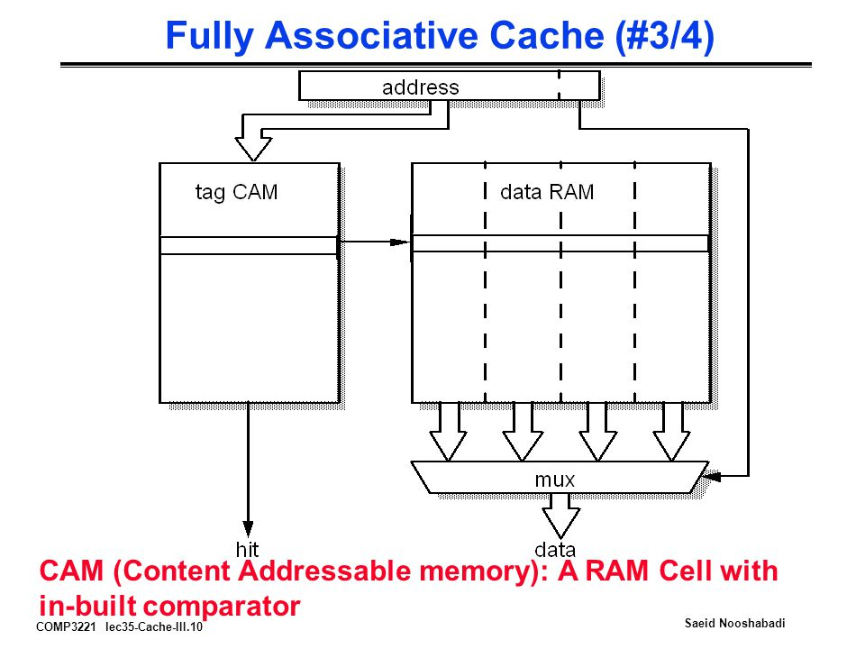 Fully Associative Cache (#3/4)