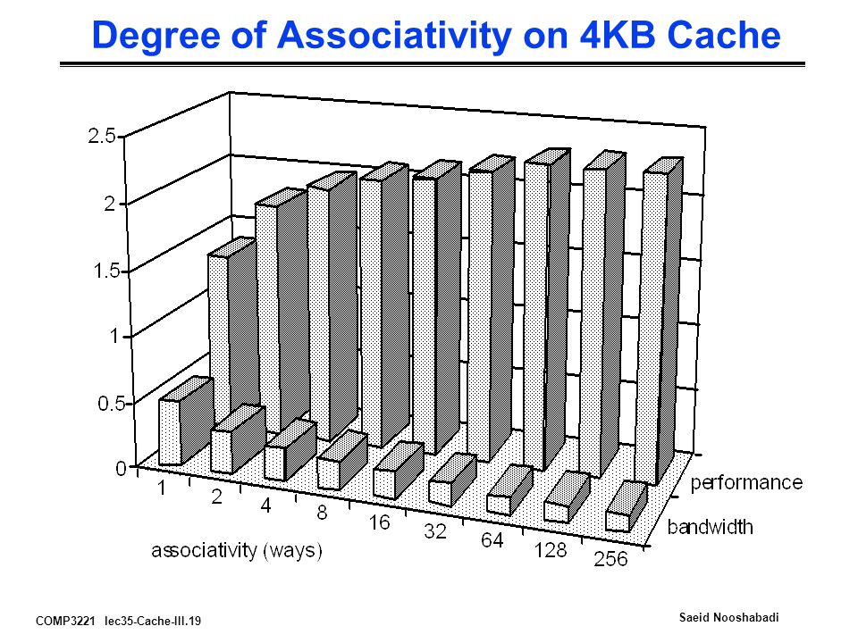 Degree of Associativity on 4KB Cache