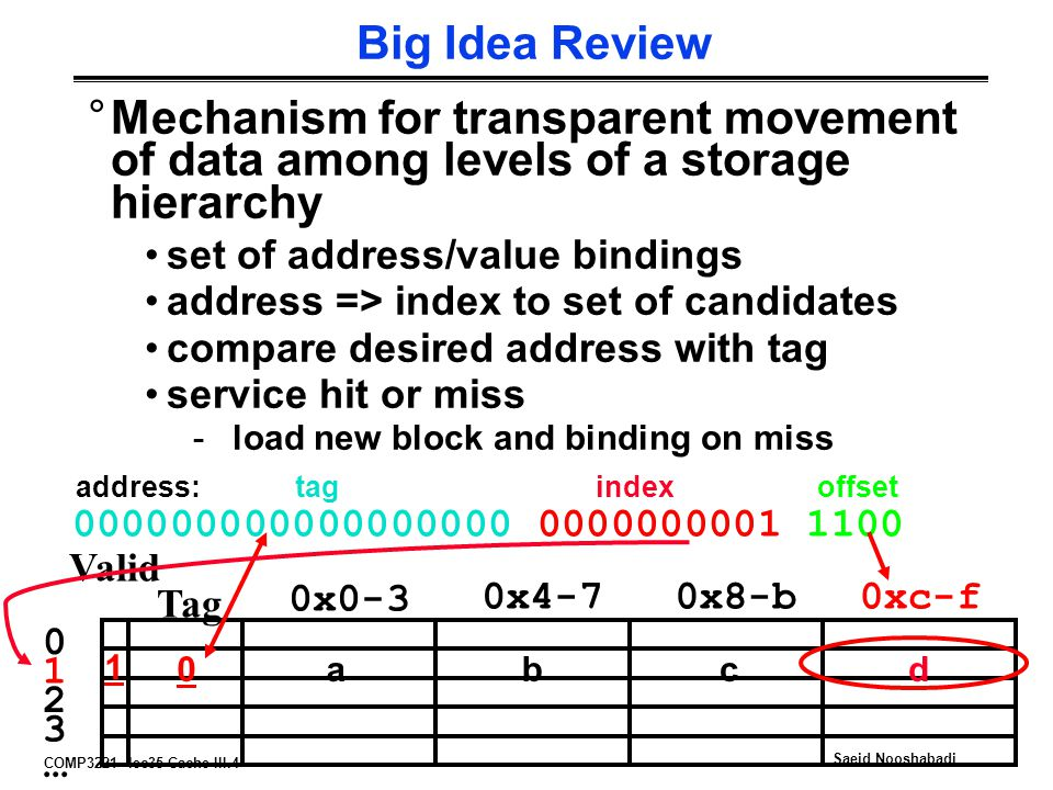 Big Idea Review Mechanism for transparent movement of data among levels of a storage hierarchy. set of address/value bindings.