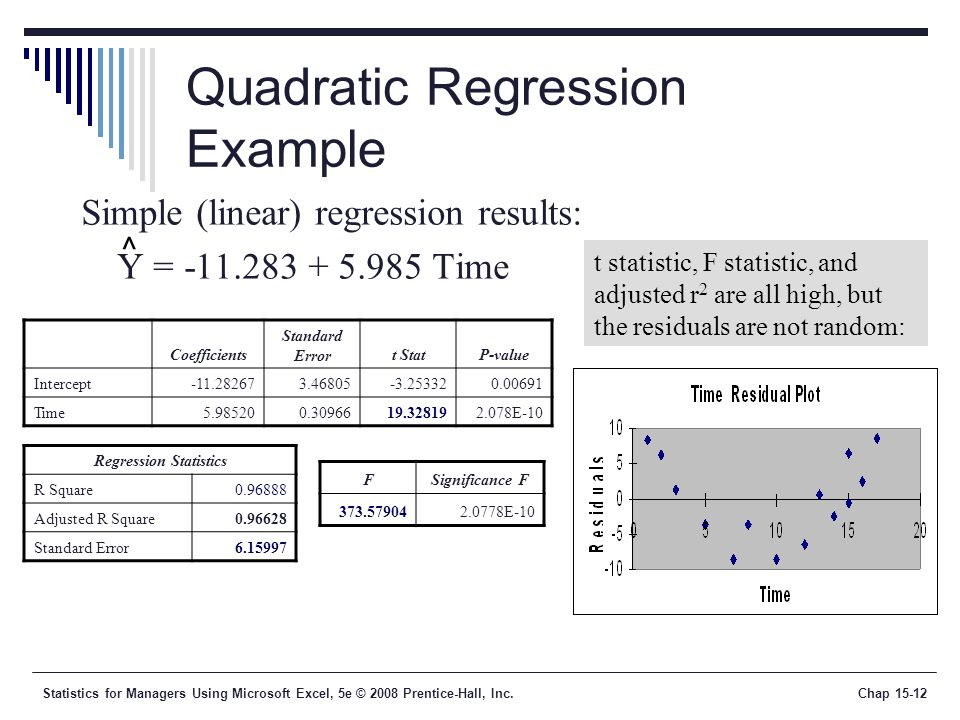 Statistics for Managers Using Microsoft Excel 5th Edition ppt – Quadratic Regression Worksheet