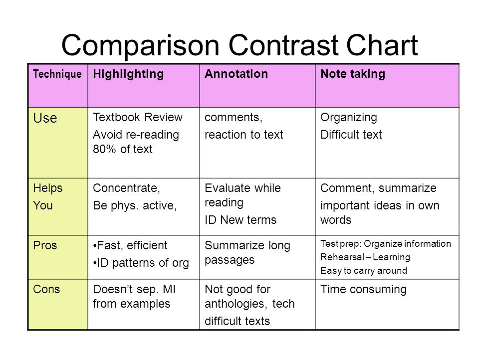 compare contrast notes A compare and contrast essay is an expository essay that gives information to the reader the purpose of a compare and contrast essay is to relay information in a clear and understandable manner.