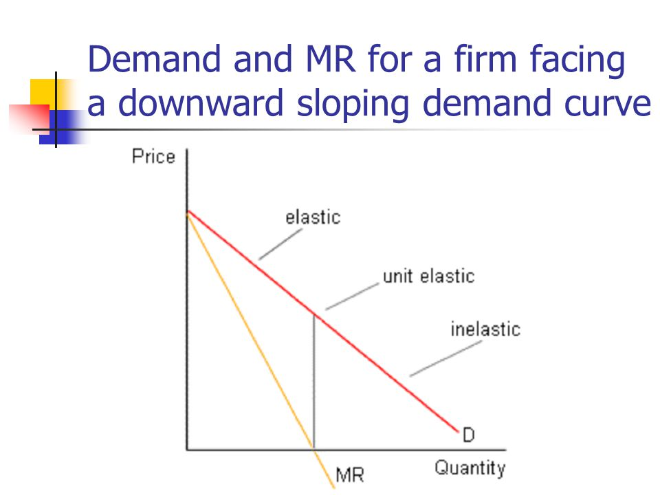 Demand and MR for a firm facing a downward sloping demand curve