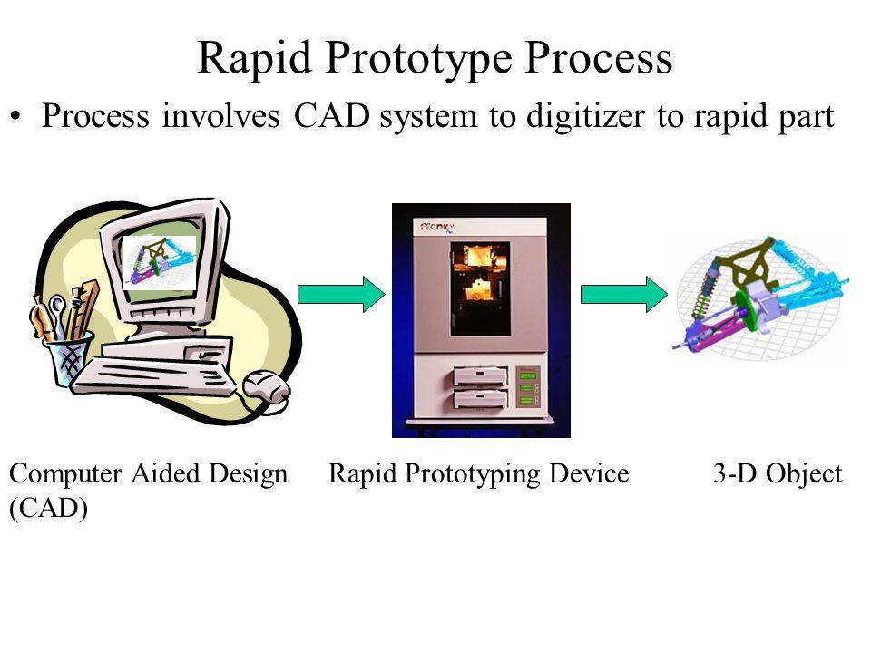 Rapid Prototype Process