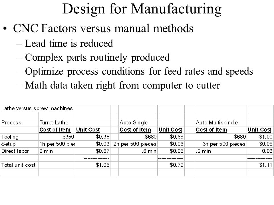 lead time reduction methods The benefits of lead time reduction are: was to teach statistical control methods to the reduced lead time on average by 75%.