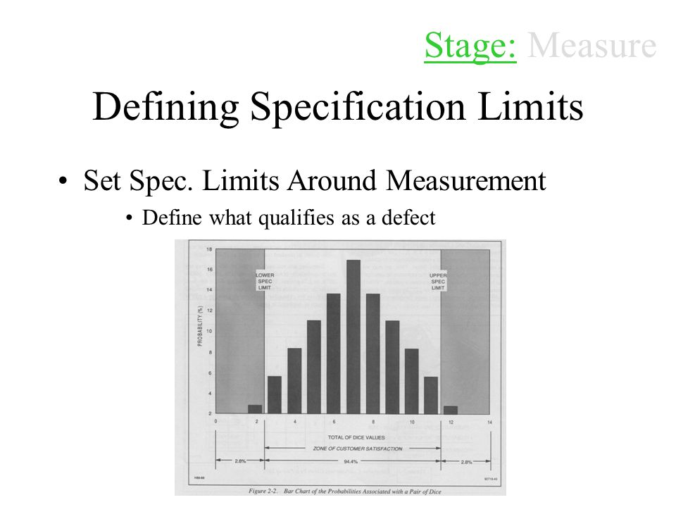 Defining Specification Limits