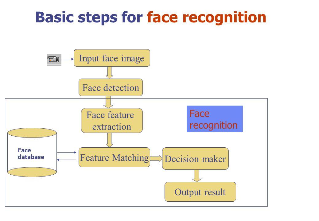 thesis on face recognition using matlab List of topics | m tech phd thesis guidance face recognition using kekre transform fingerprint shape recognition using matlab in the context of image.