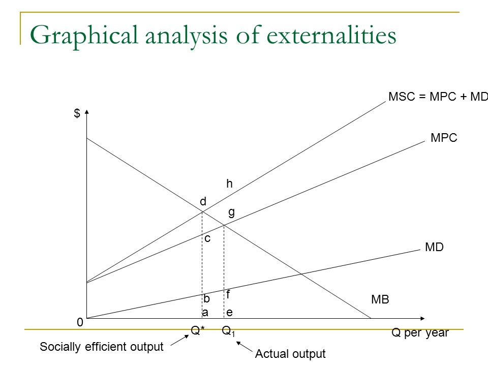 an analysis of externalities of markets The free market 19, no 8 (august 2001) british economist ac pigou was instrumental in developing the theory of externalities the theory examines cases where some of the costs or benefits of activities spill over onto third parties.