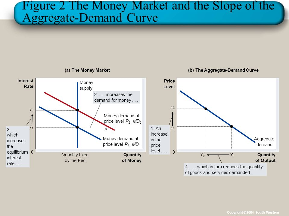 Figure 2 The Money Market and the Slope of the Aggregate-Demand Curve