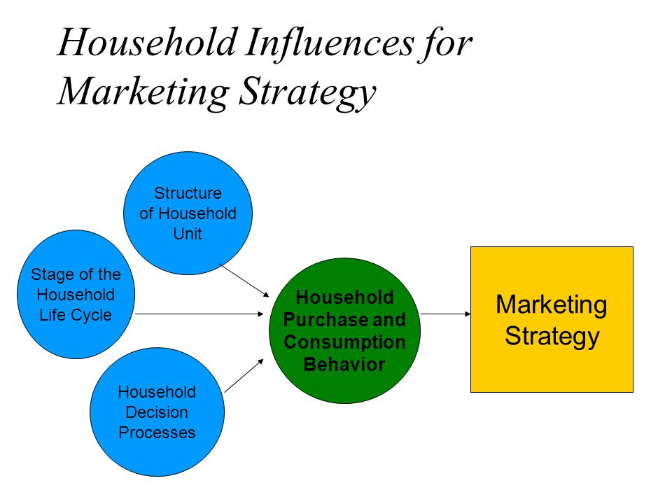 strategies to influence demand for supermarkets