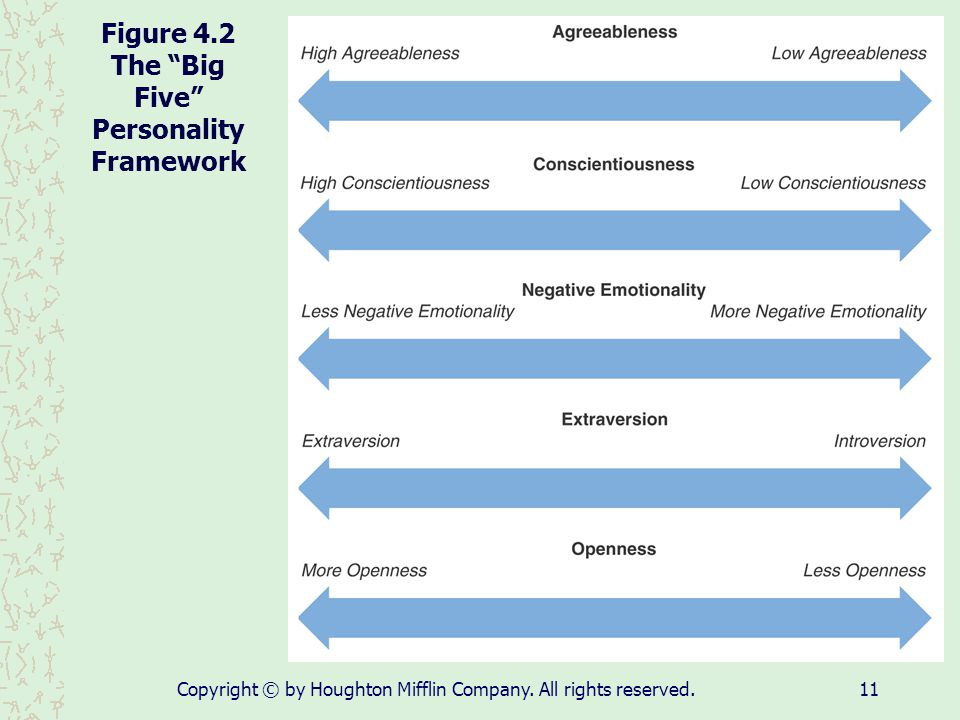 Figure 4.2 The Big Five Personality Framework