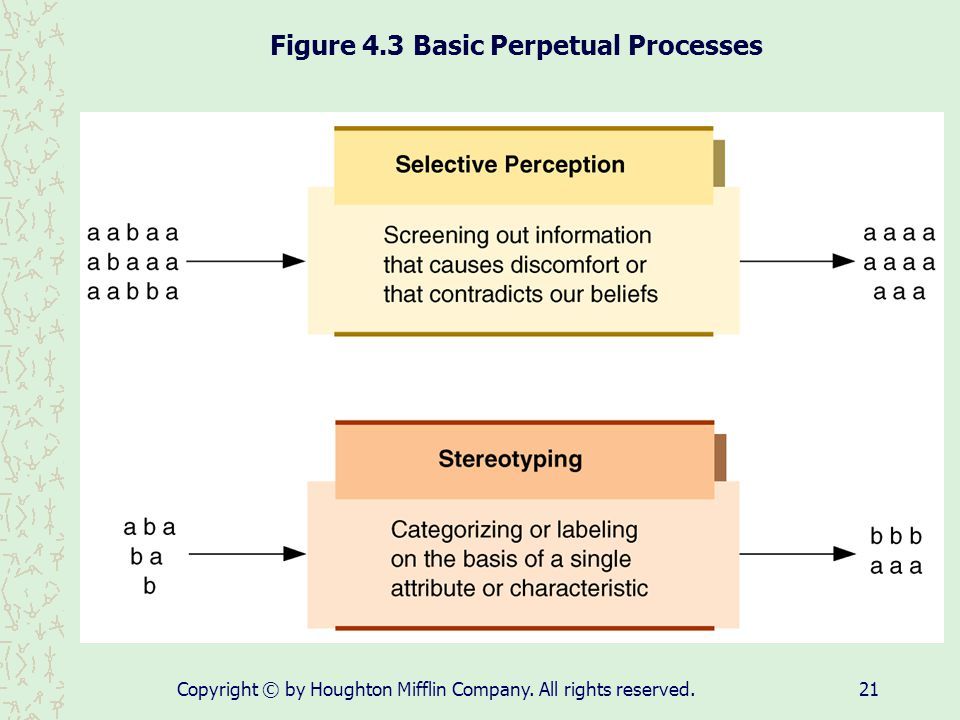 Figure 4.3 Basic Perpetual Processes