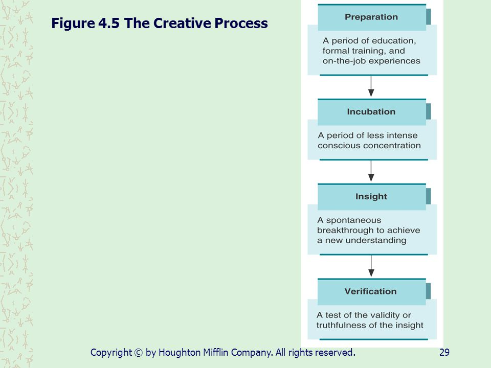 Figure 4.5 The Creative Process