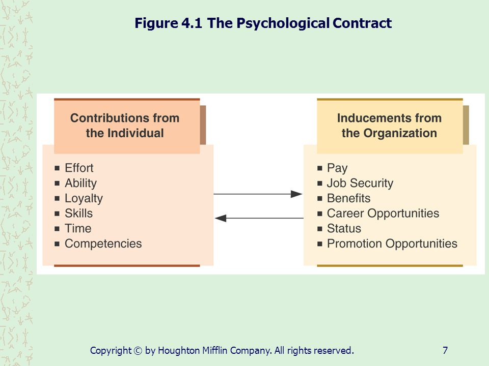Figure 4.1 The Psychological Contract