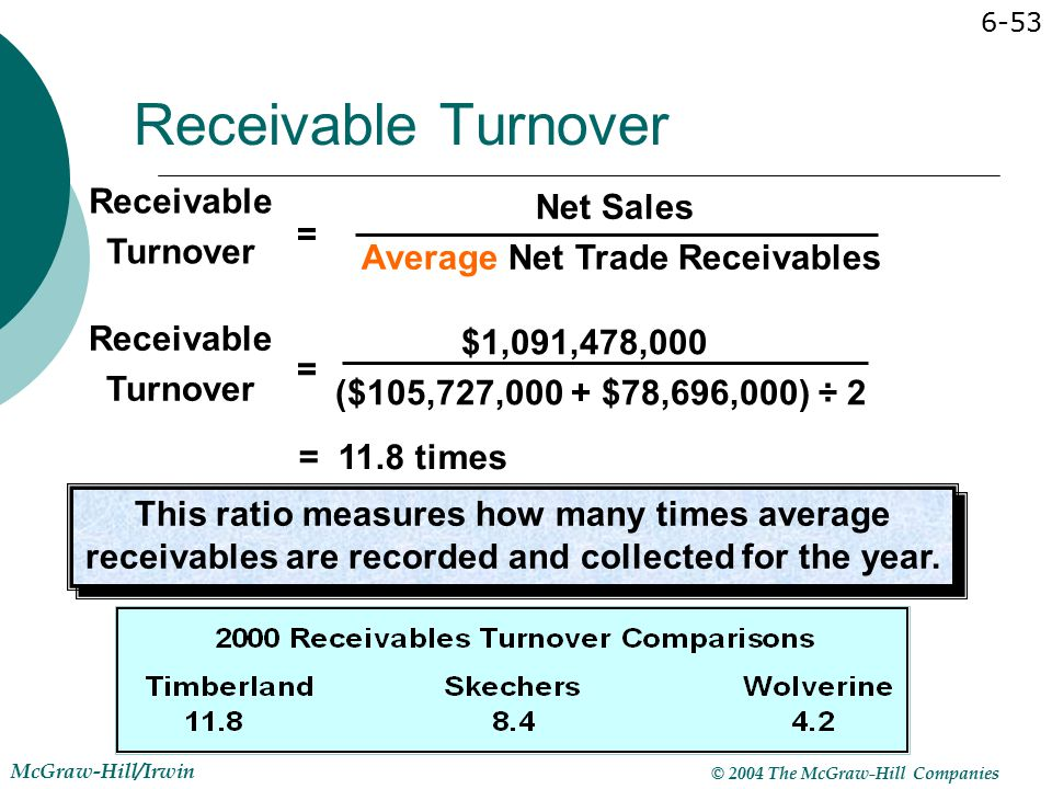 accounts receivable turnover Receivables turnover is an important activity ratio, and provides a measure of  how effectively a business is managing its receivables the receivables.