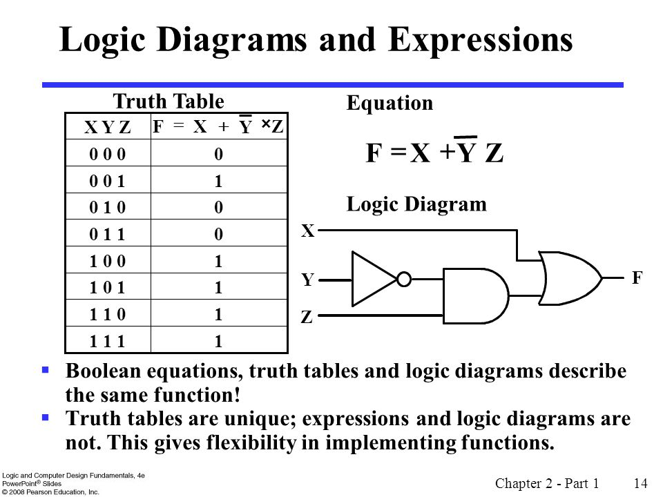 Overview part 1 gate circuits and boolean equations ppt video logic diagrams and expressions ccuart Choice Image