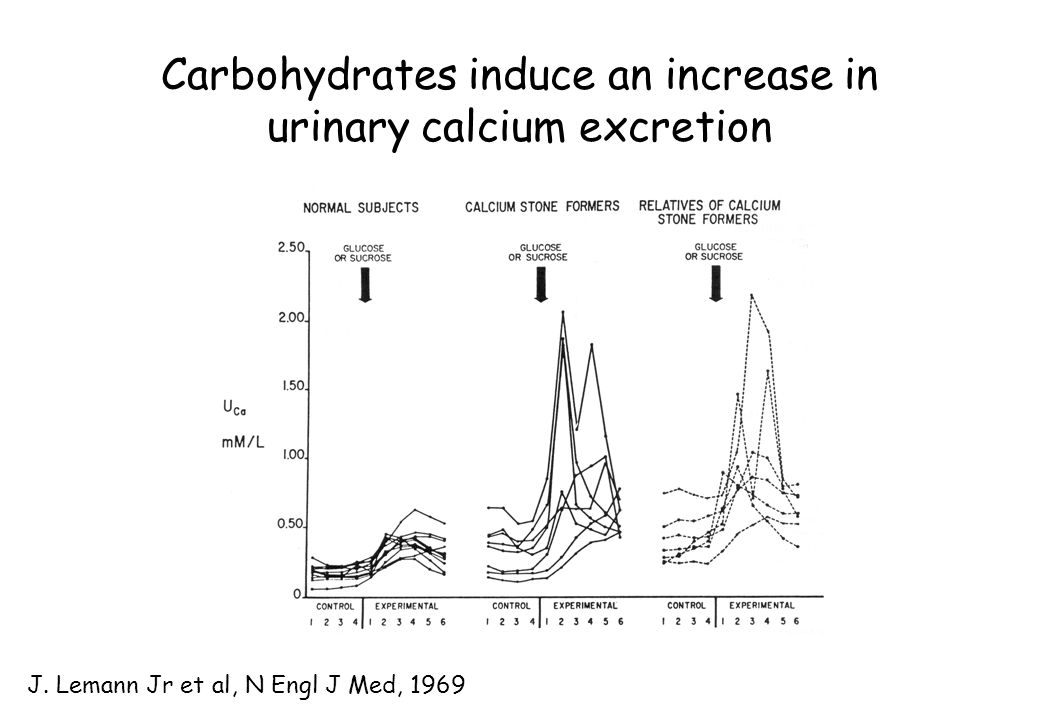Carbohydrates induce an increase in urinary calcium excretion