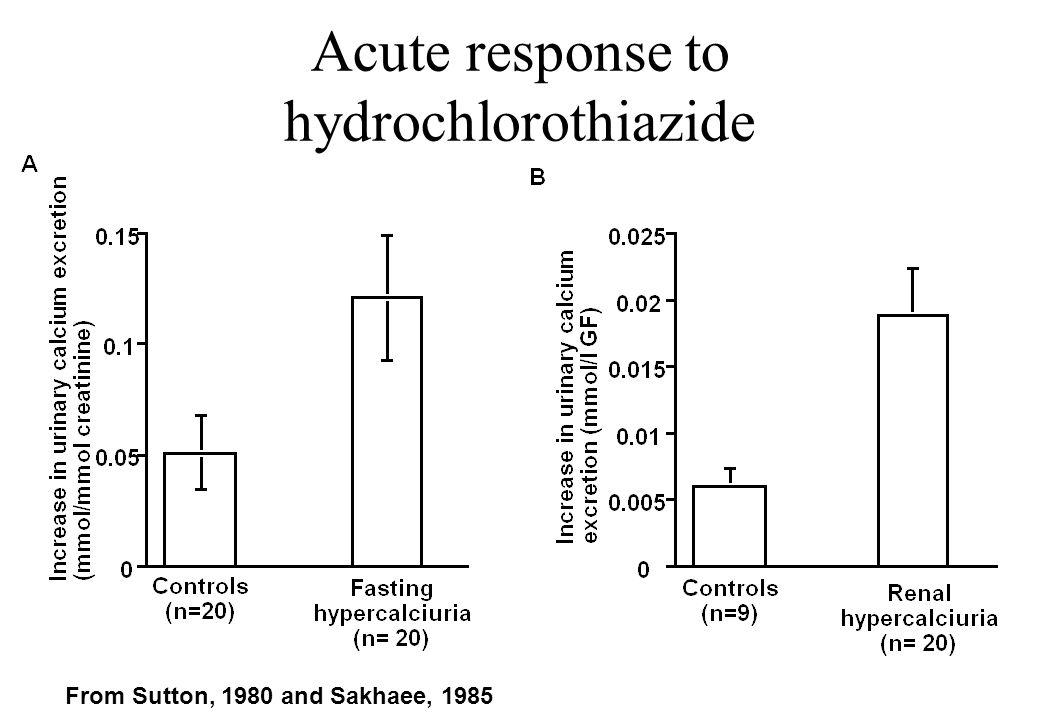 Acute response to hydrochlorothiazide