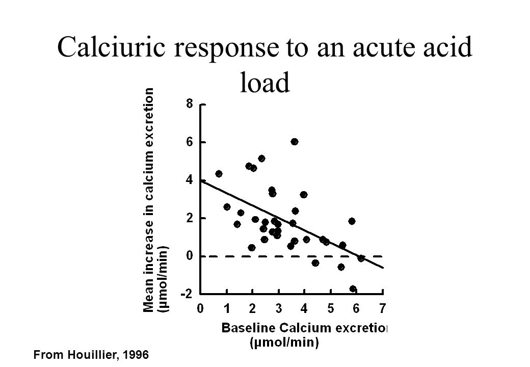 Calciuric response to an acute acid load