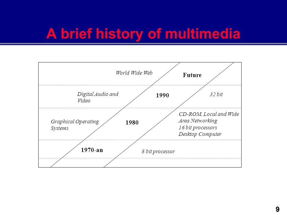 an introduction to the brief history of sound in video games New media art - introduction include video and computer games hugo ball's absurdist sound poems can be heard in r a d i o q u a l i a's free radio linux.