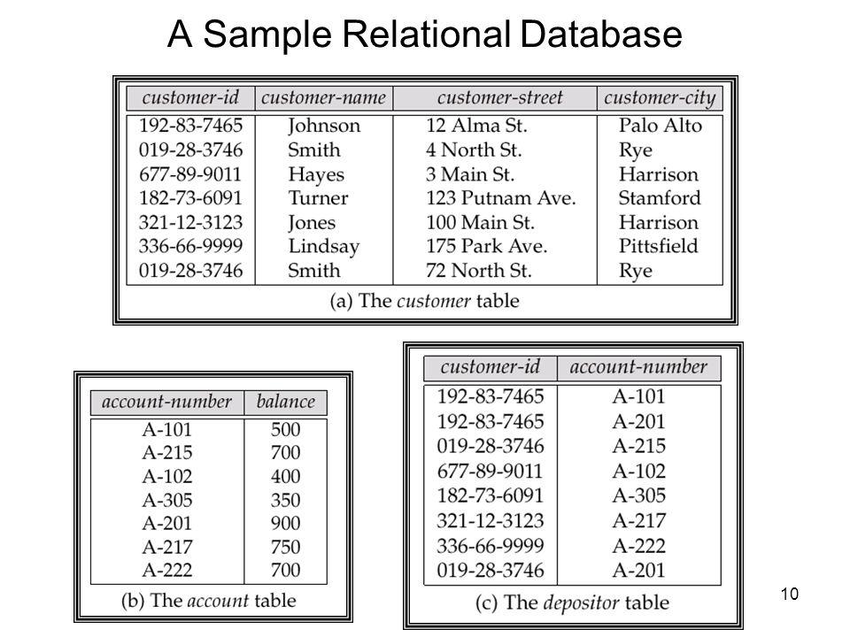 Database Management System (DBMS) - ppt video online download