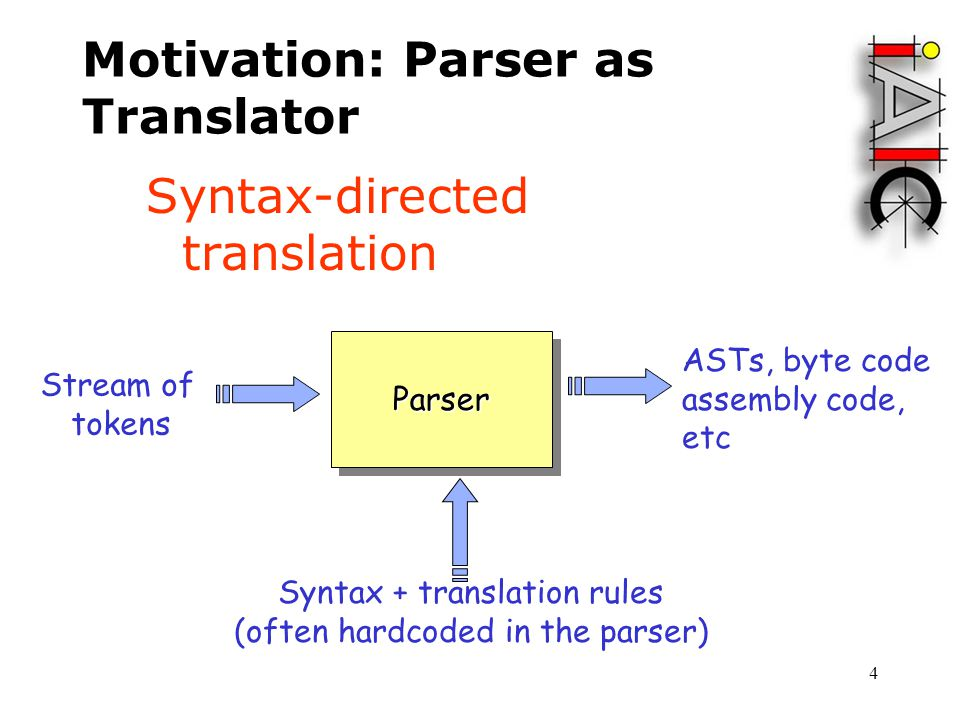 Syntax Directed Translation Ppt Video Online Download