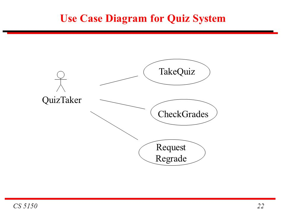 Cs 5150 software engineering ppt video online download use case diagram for quiz system ccuart Images