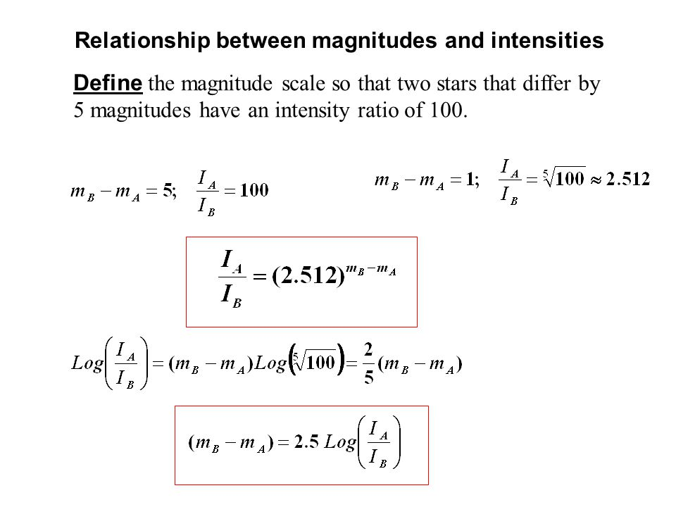 relationship between intensity and distance
