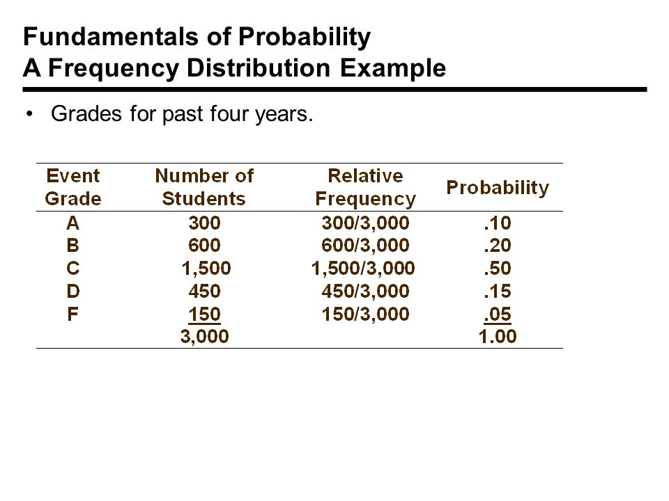 frequency distribution in statistics examples pdf