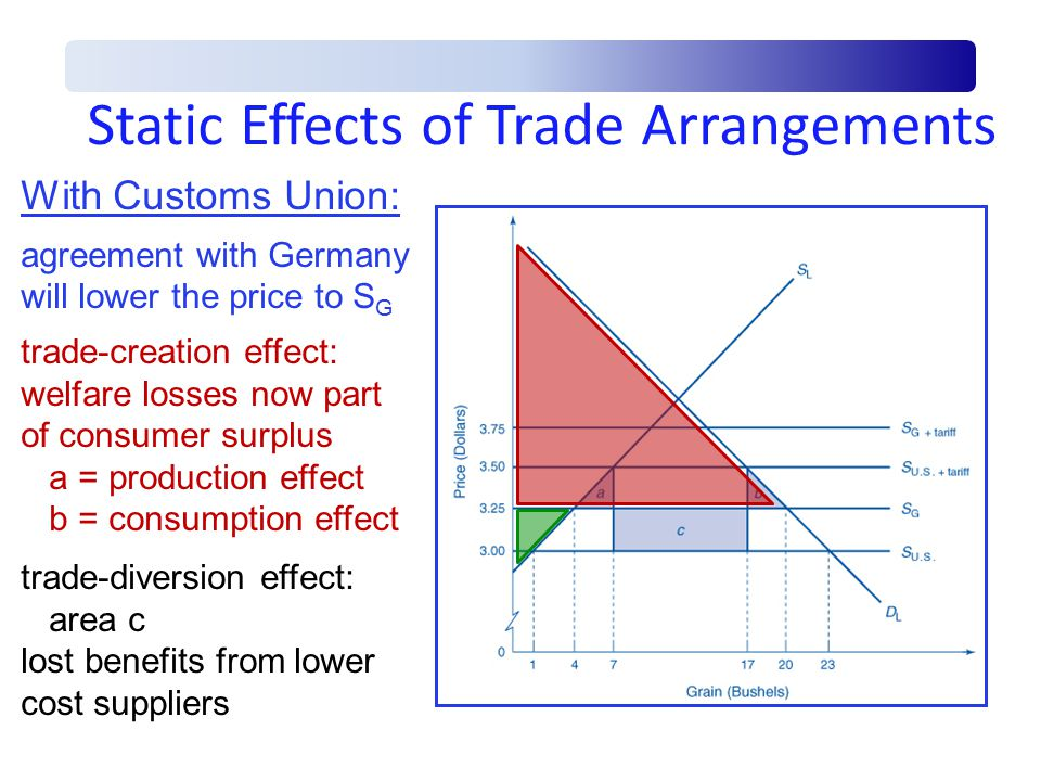 effect on trade flows of regional trade agreements International trade effects of regional economic integration in africa:  forms a regional trade agreement  of forming regional economic integration on trade flows,.